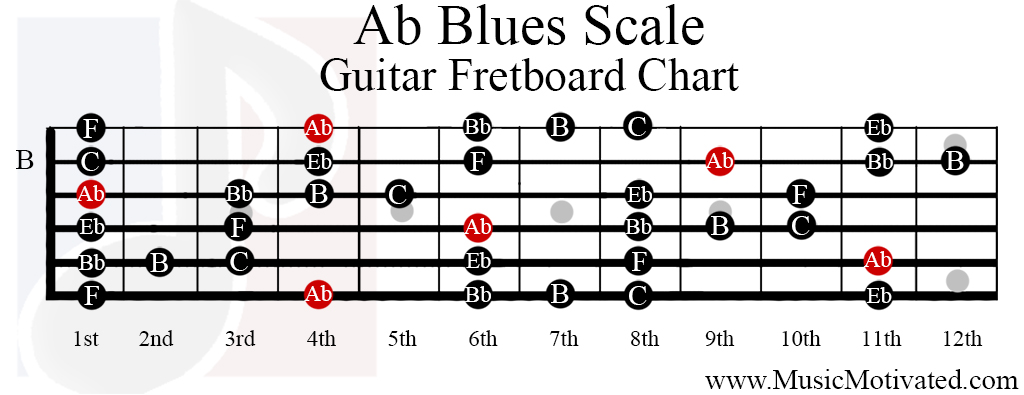 Ab Blues scale charts for Guitar and Bass 🎸 C Flat Major Scale