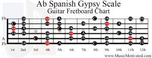 ab spanish gypsy scale guitar fretboard notes chart