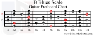 b blues scale guitar fretboard chart