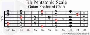 b flat pentatonic scale guitar fretboard chart