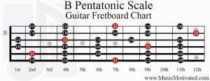 b pentatonic scale guitar fretboard chart