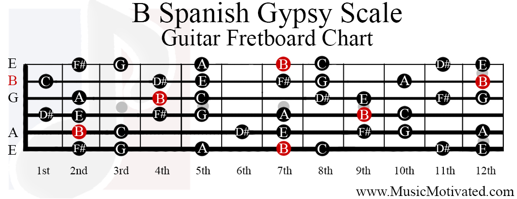 B Spanish Gypsy scale charts for Guitar and Bass 🎸