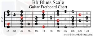 Bb blues scale guitar fretboard