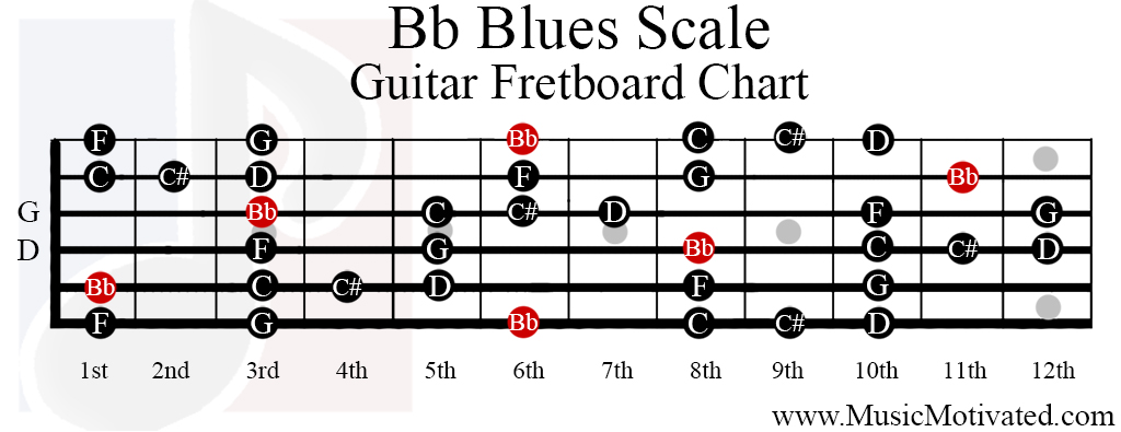 Bb Blues scale charts for Guitar and Bass 🎸