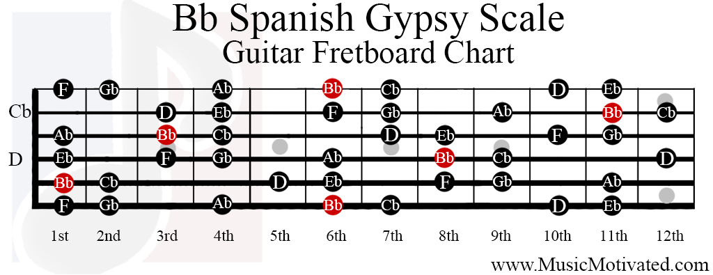Bb Spanish Gypsy scale charts for Guitar and Bass 🎸