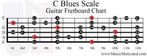 c blues scale guitar fretboard chart