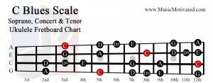 c blues scale soprano concert tenor ukulele fretboard chart