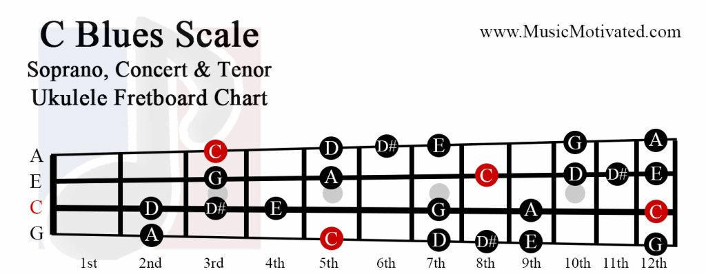 C Major Blues Scale Charts For Ukulele
