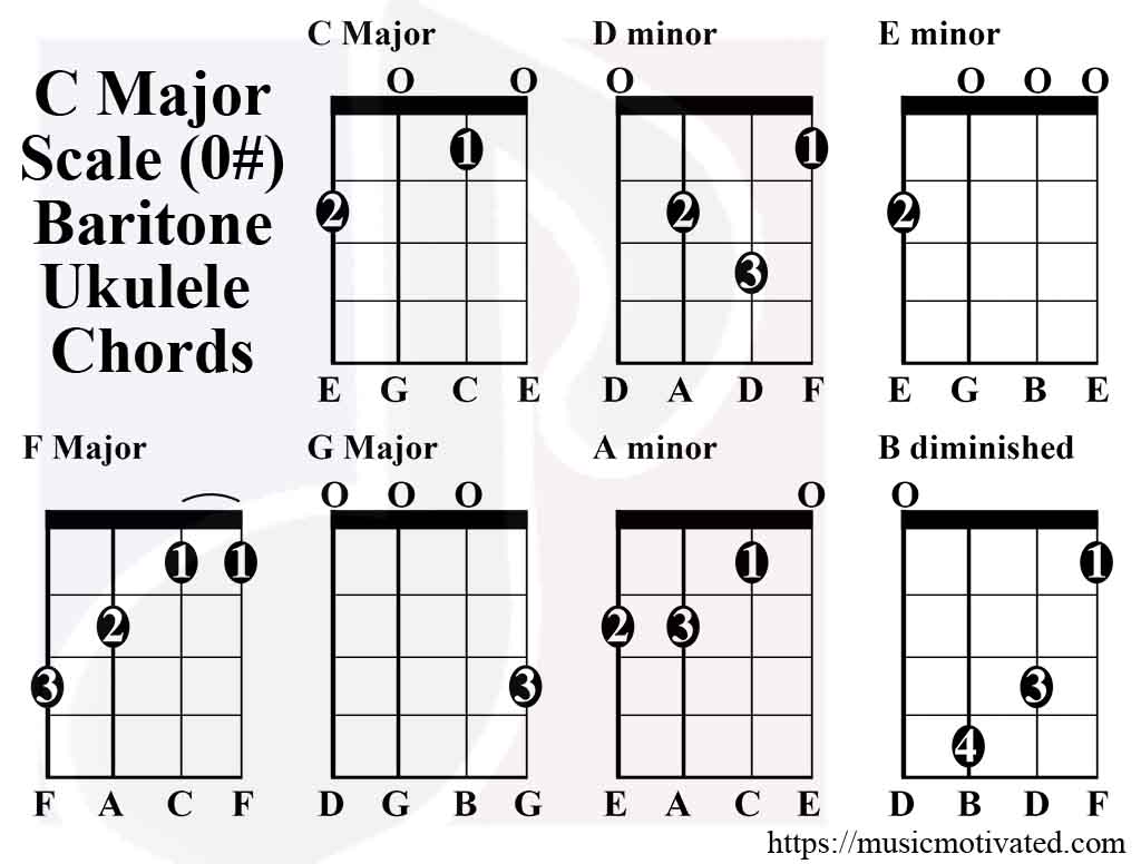 C major scale charts for ukulele c major scale baritone ukulele hexwebz Gallery