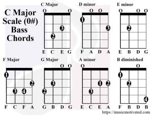 C Major scale chords Bass