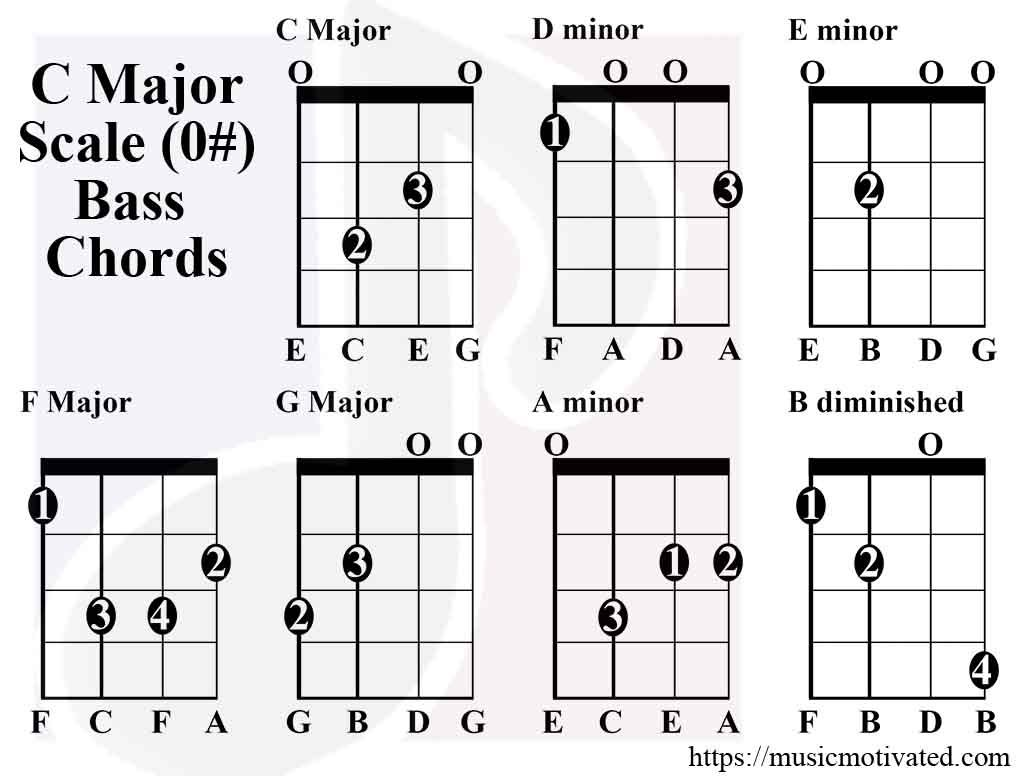 C Major Scale Charts For Guitar And Bass