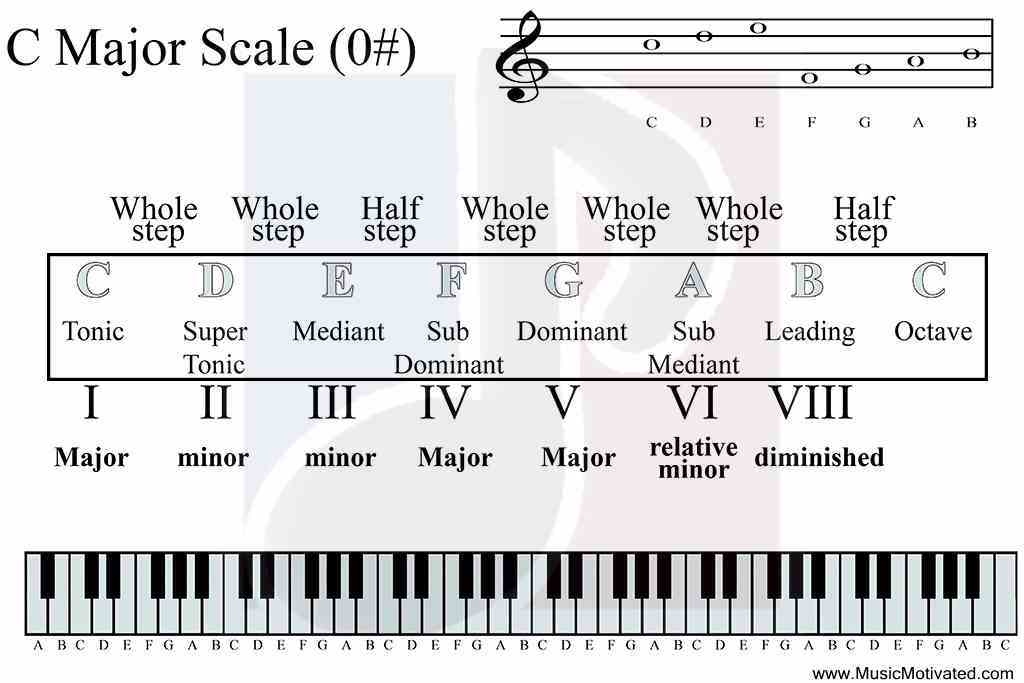 c-major-scale-diatonic-function