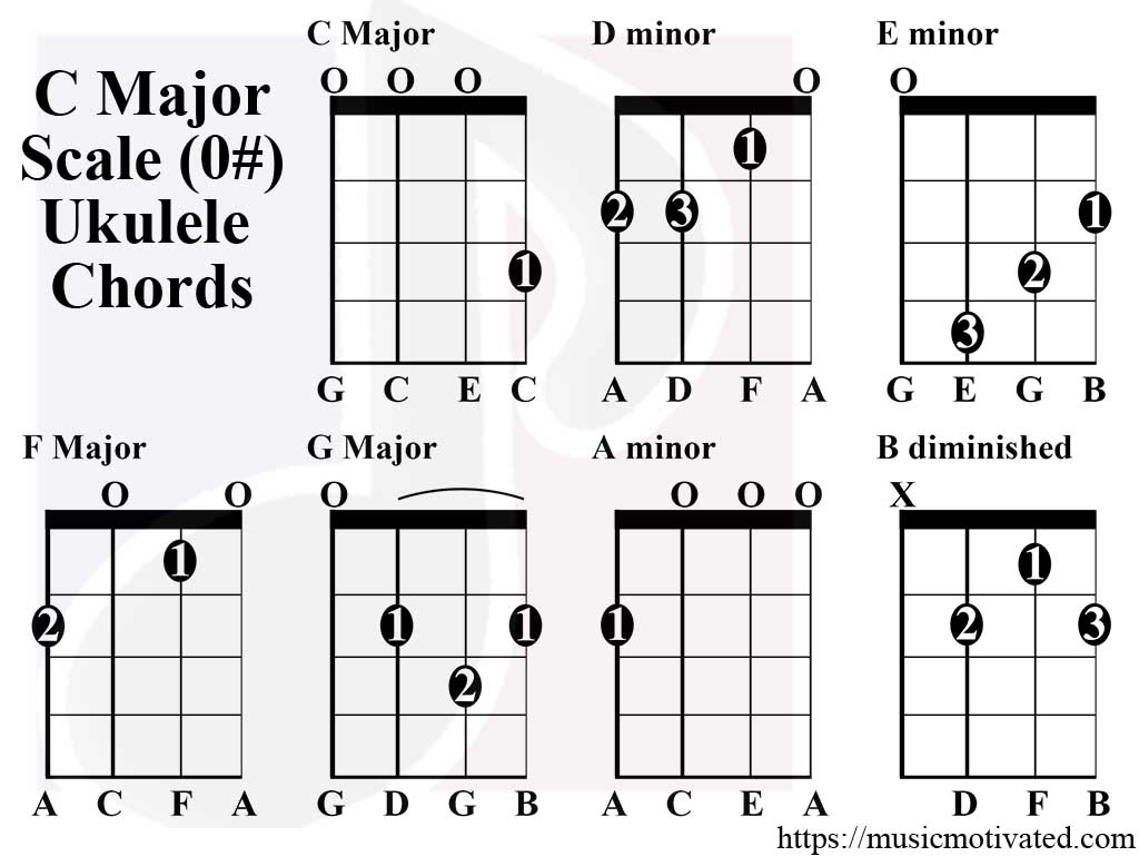 C Major Scale Charts For Ukulele Uke Fretboard Diagram Chords
