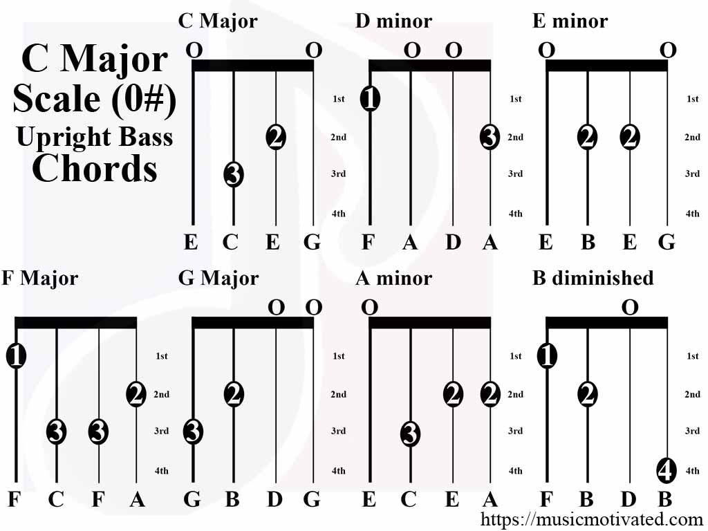 C major scale charts for violin viola cello and double bass c major scale tabs upright double bass hexwebz Gallery