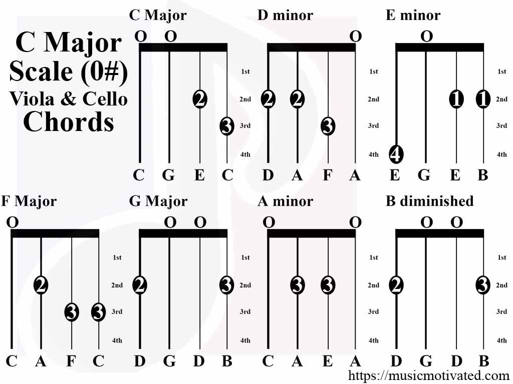 C major scale charts for violin viola cello and double bass c major scale tabs viola cello hexwebz Gallery