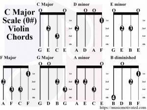 C Major Scale violin tabs