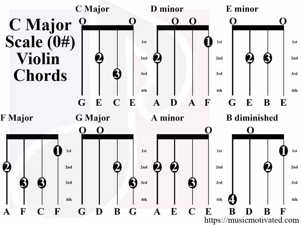 C Major Scale charts for Violin, Viola, Cello and Double Bass
