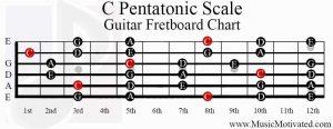 c pentatonic scale guitar fretboard chart