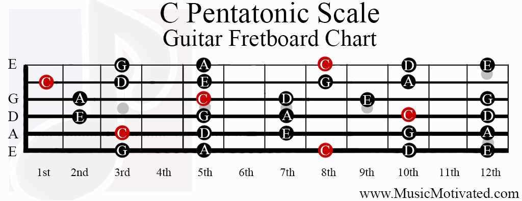 C Major Pentatonic Scale Guitar C Pentatonic scale cha...