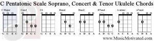 c pentatonic scale soprano concert tenor ukulele chords tabs