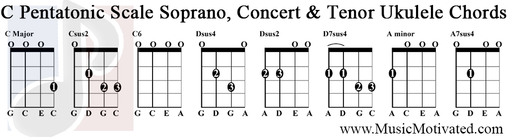 C Pentatonic Scale Charts For Ukulele