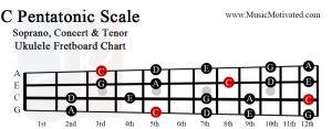c pentatonic scale soprano concert tenor ukulele fretboard chart