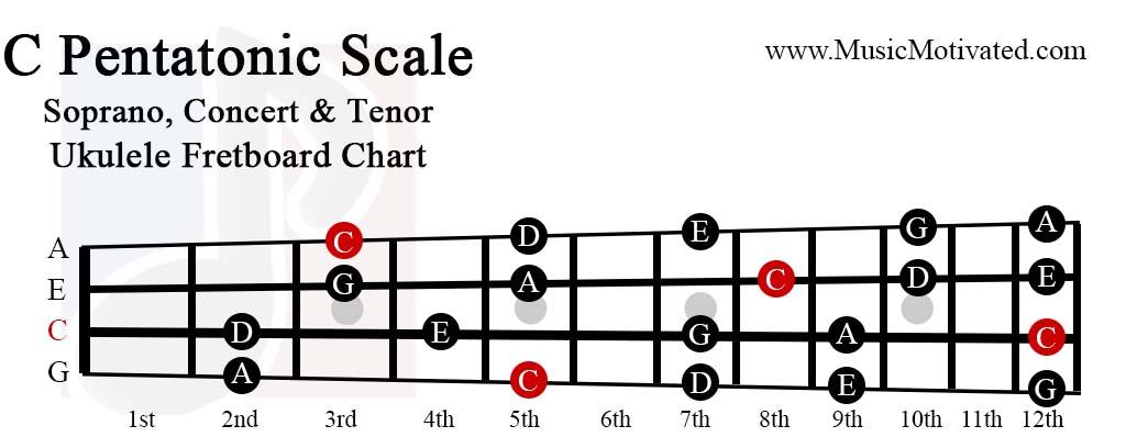 Fine C Pentatonic Scale Charts For Ukulele Wiring 101 Capemaxxcnl