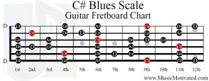 c sharp blues scale guitar fretboard chart
