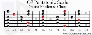 c sharp pentatonic scale guitar fretboard chart