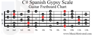 c sharp spanish gypsy scale guitar fretboard notes chart