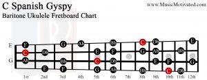 c spanish gypsy scale Baritone Ukulele Fretboard Chart