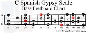 c spanish gypsy scale bass fretboard chart