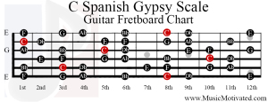c spanish gypsy scale guitar fretboard notes chart