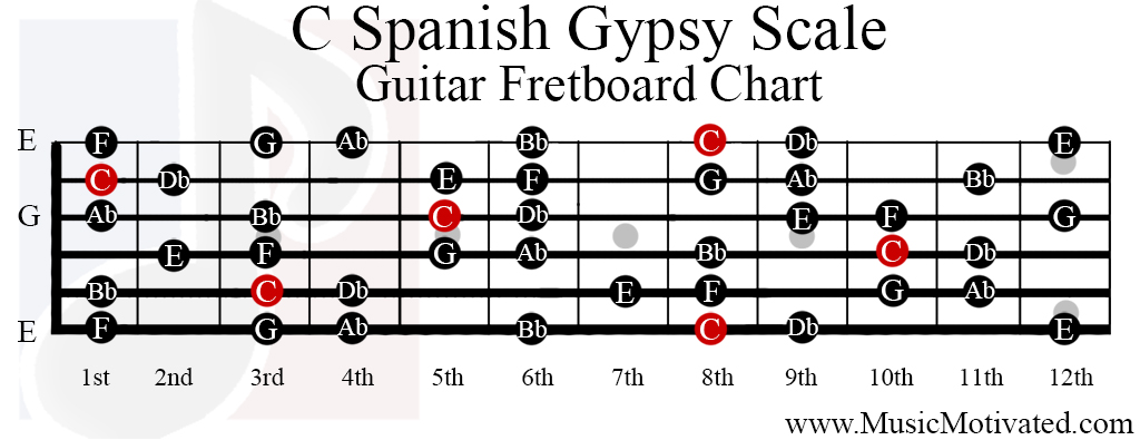 C Spanish Gypsy Scale Charts For Guitar And Bass