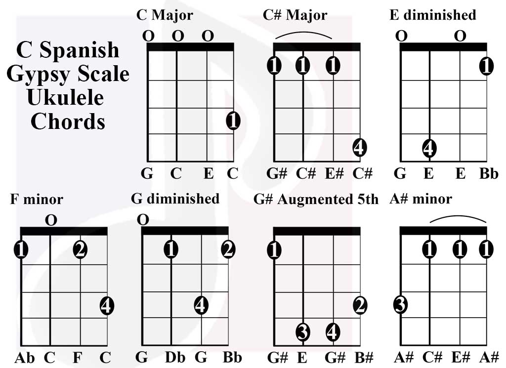 C Spanish Gypsy scale charts for Ukulele