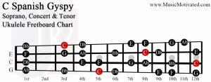 c spanish gypsy scale soprano concert tenor ukulele fretboard chart