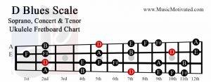 d Blues scale soprano concert tenor ukulele fretboard chart