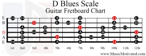 d blues scale guitar fretboard chart