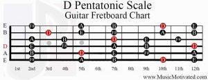 d pentatonic scale guitar fretboard chart