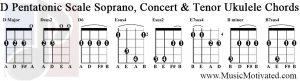 d pentatonic scale soprano concert tenor ukulele chords tabs