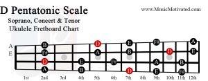 d pentatonic scale soprano concert tenor ukulele fretboard chart