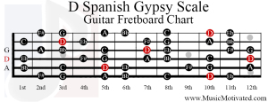 d spanish gypsy scale guitar fretboard notes chart