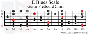 e blues scale guitar fretboard chart