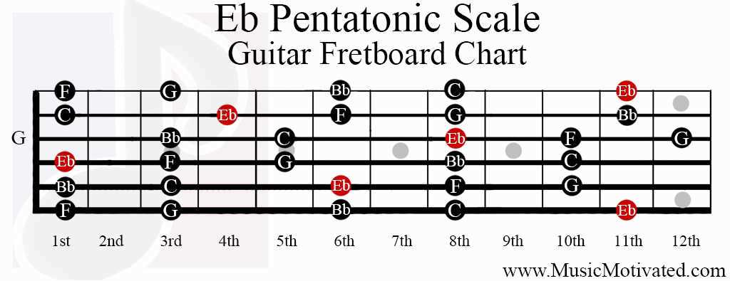 Eb Pentatonic scale charts for Guitar and Bass 🎸