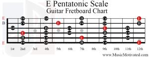e pentatonic scale guitar fretboard chart