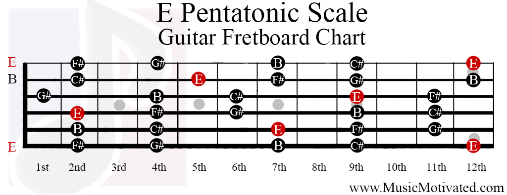 E Pentatonic Scale Charts For Guitar And Bass