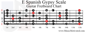 e spanish gypsy scale guitar fretboard notes chart