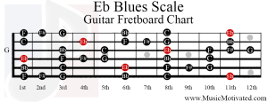 eb blues scale guitar fretboard chart