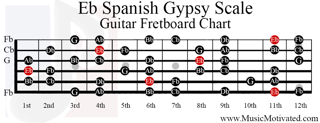 eb spanish gypsy scale charts for guitar and bass. Black Bedroom Furniture Sets. Home Design Ideas