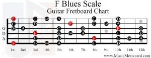f blues scale guitar fretboard chart